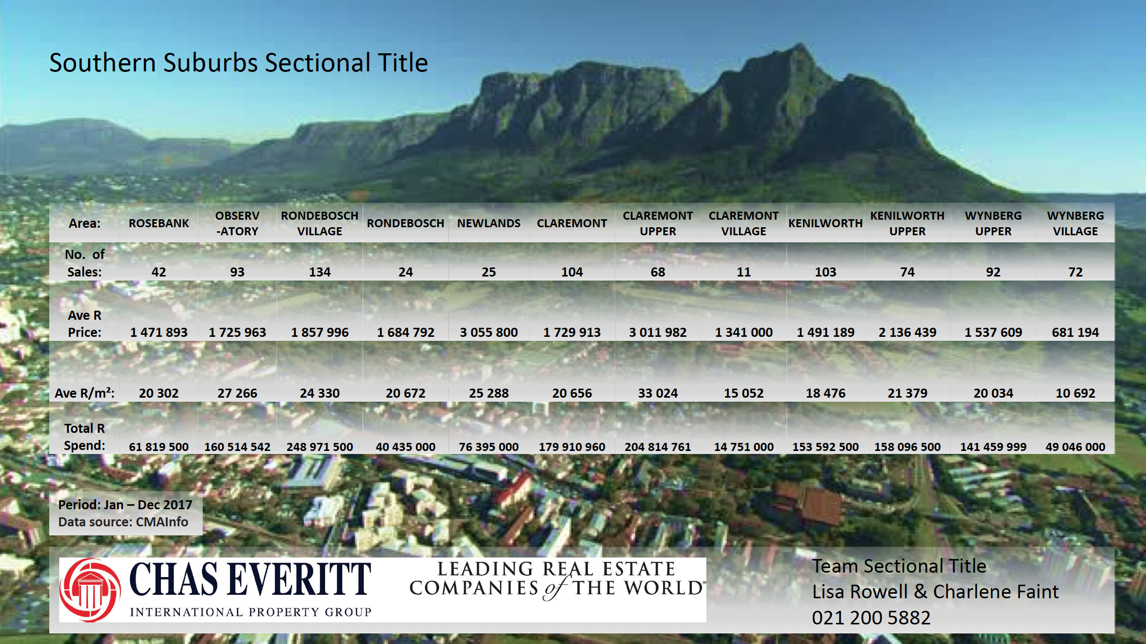 Sectional Title Southern Suburbs
