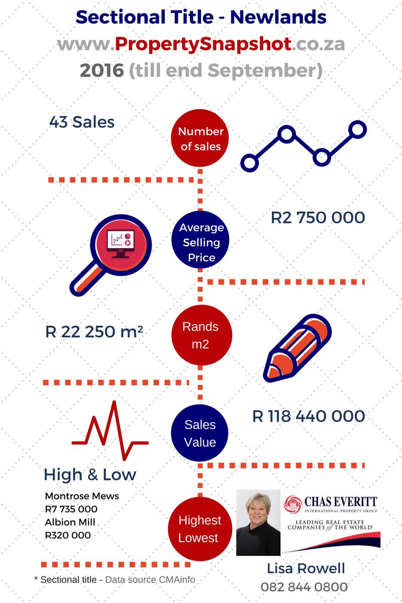 Newlands Sectional Title Property Snapshot